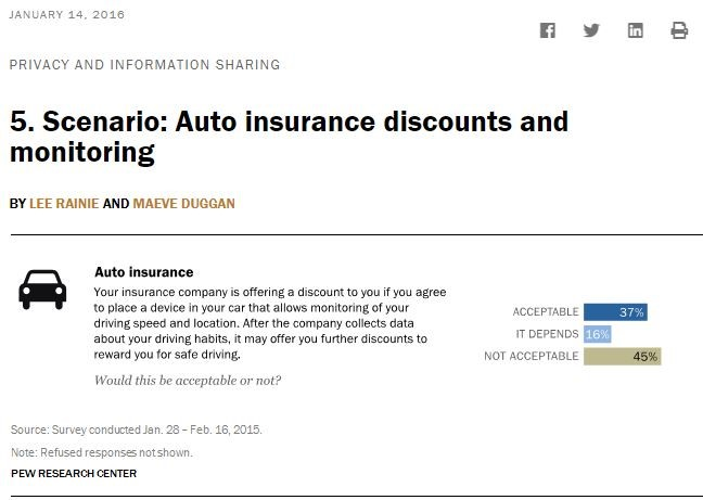 Auto Insurance Driver Monitoring Programs: An Agent's View